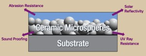 microspheres in rhino shield